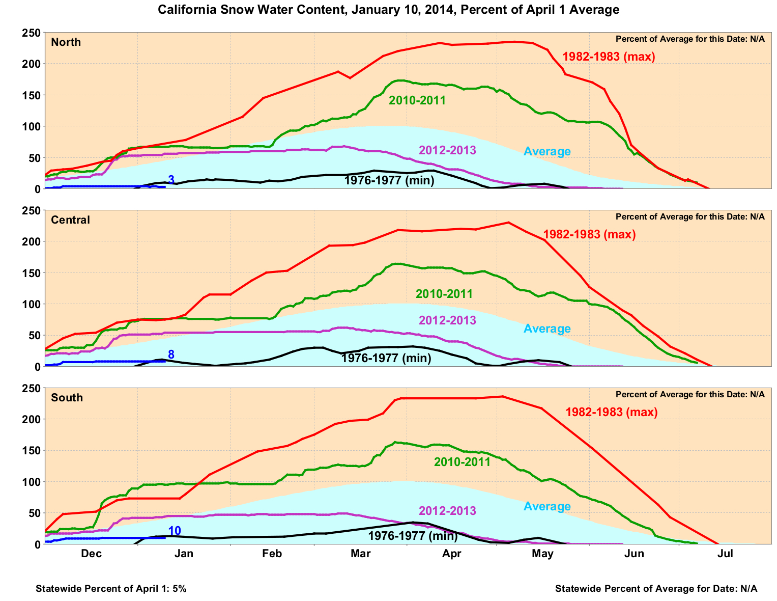 Sierra snow water equivalent as of 1-10-2013. (CA Dept. of Water Resources).