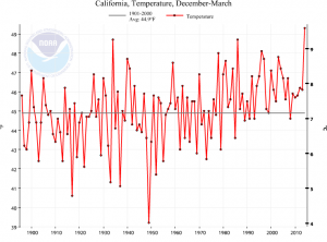 2013-2014 was California's warmest winter on record. (NOAA/NCDC)