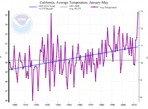 2014 remains California's warmest year on record to date. (NOAA/NCDC)