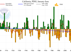An overview of California's ongoing and extraordinary drought: a tale of exceptional dryness and record warmth