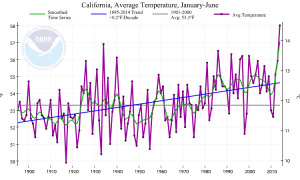 California is experiencing its record warmest year to date as of June 2014. (NOAA/NCDC)