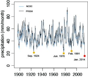 A smooth 12-month average of California precipitation shows that the current drought ecompasses the driest year on record in California. (Swain et al. 2014)