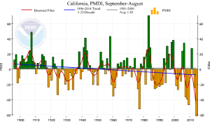 The 12-month Modified Palmer Drought Severity Index for California. The current value is by far the lowest in more than 100 years of record, and is part of a century-long downward trend. (NOAA/NCDC)