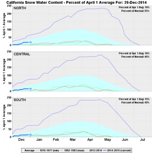 Sierra Nevada snow water content is only around half of average to date. (CA DWR)
