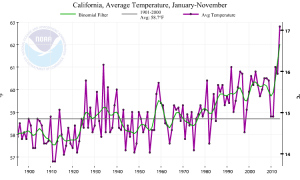 2014 will almost certainly be California's warmest year on record. (NOAA/NCDC)