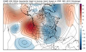 A high-amplitude dipole pattern appears to be setting up across North America once again. (ECMWF via Levi Cowan)