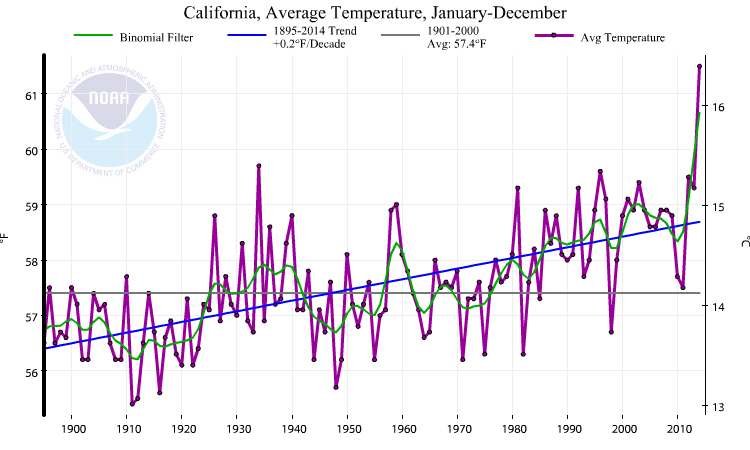 2014 was California's record warmest year. (NOAA/NCDC)