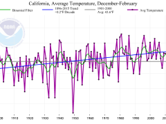 On the heels of warmest winter in California history, no sign of March Miracle this year