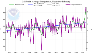 Dec-Feb 2014-2015 was California's warmest winter on record by a wide margin.